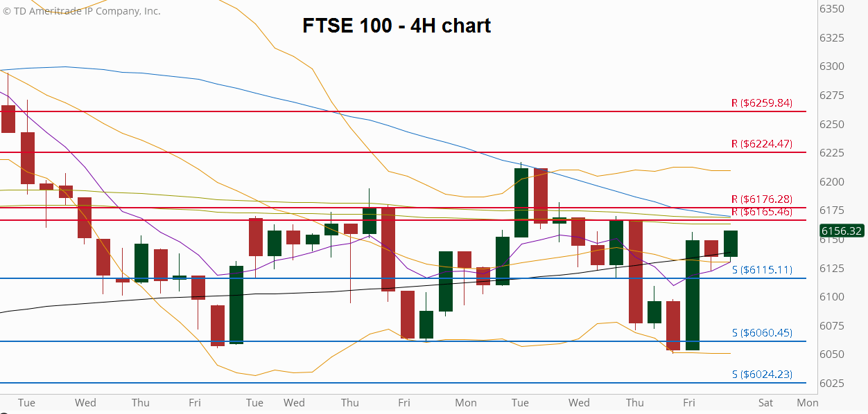 FTSE100 - 4H Chart with main 4H support/resistance levels  Tue May 3rd till Fri May 20th  2016 (at the courtesy of ThinkorSwim)