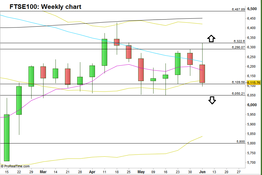 FTSE100: Weekly chart with the levels mentioned (at the courtesy of prorealtime.com)