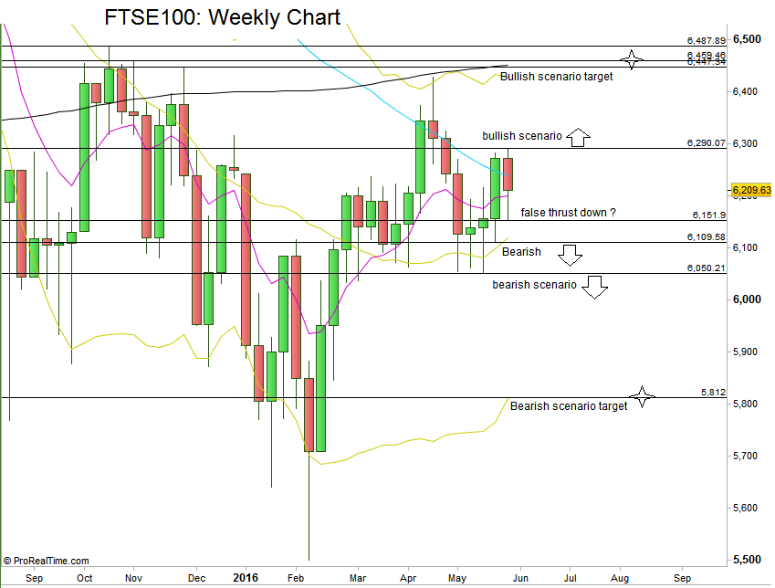 FTSE100: Weekly chart (at the courtesy of prorealtime.com)