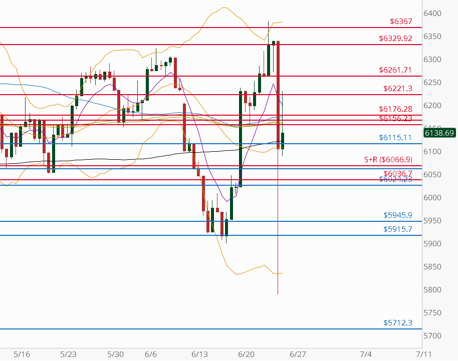 FTSE Futures: 8H chart (at the courtesy of thinkorswim.com)