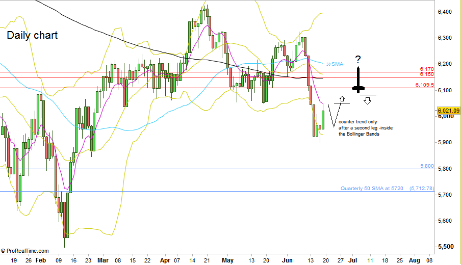 FTSE100 - Daily chart (at the courtesy of prorealtime.com)