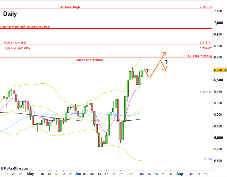 FTSE Futures - Daily chart (at the courtesy of prorealtime.com)