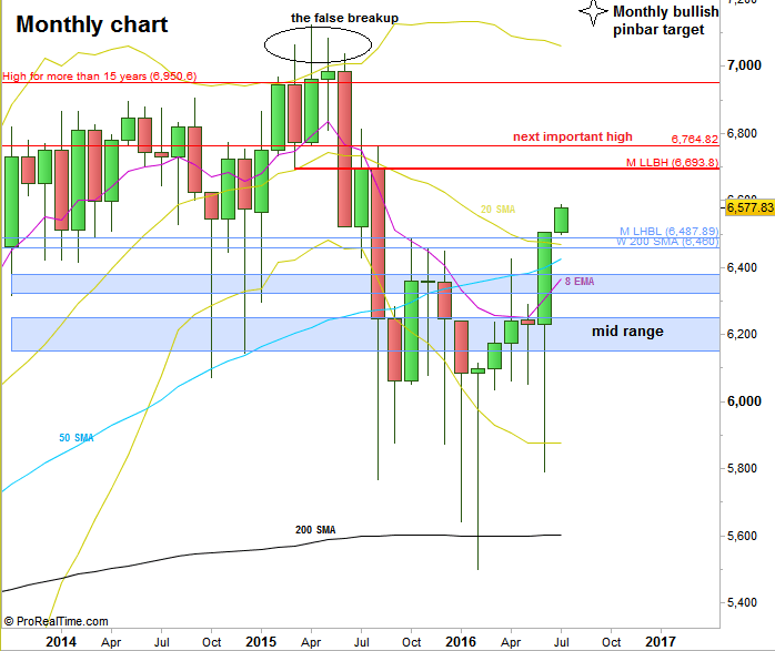 FTSE Futures, Monthly chart (at the courtesy of prorealtime.com)