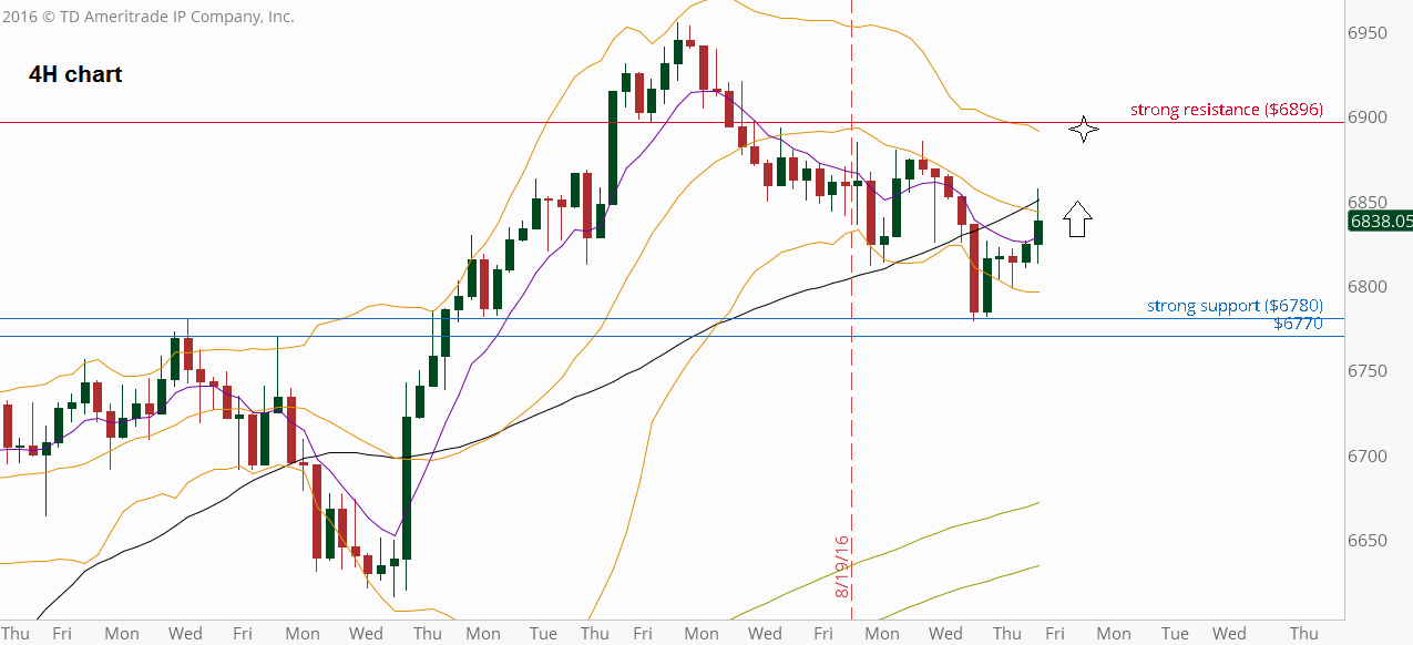 FTSE Futures, 4H chart (at the courtesy of thinkorswim.com)