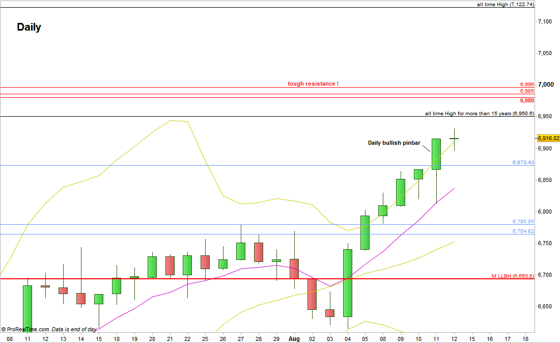 FTSE Futures: Daily chart (at the courtesy of prorealtime.com)