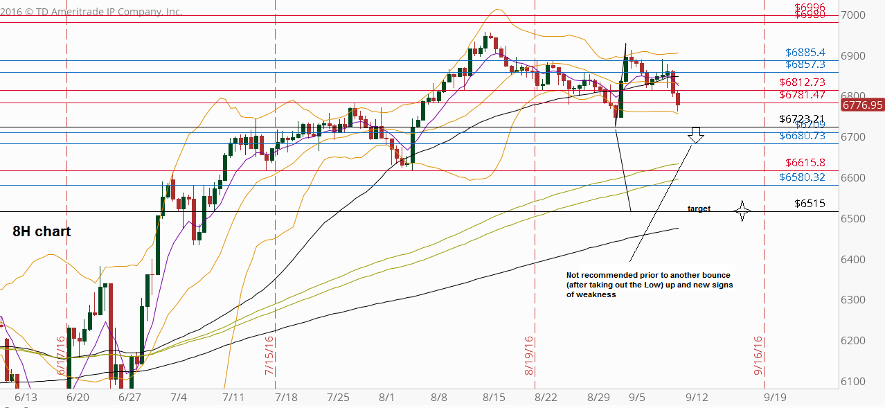 FTSE Futures, 8H chart with main support and resistance levels (at the courtesy of thinkorswim.com)