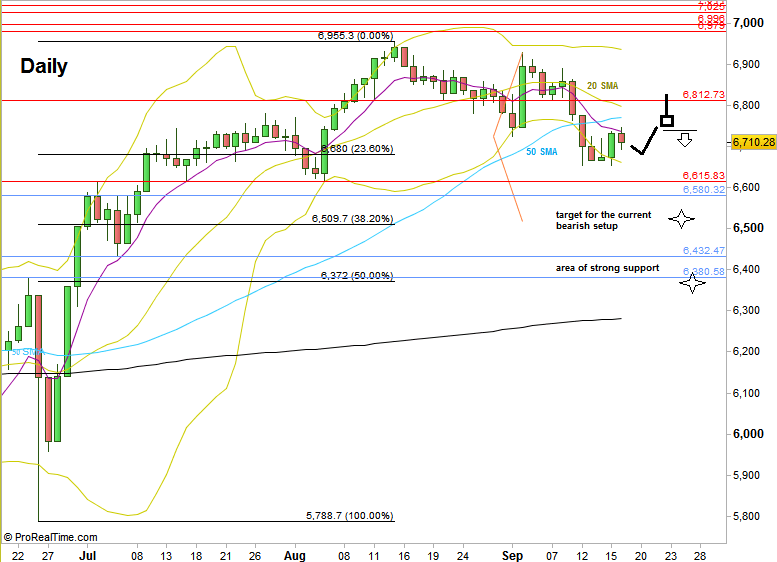FTSE Futures, Daily chart (at the courtesy of prorealtime.com)