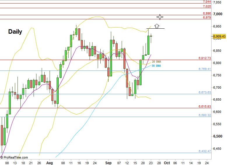 FTSE Futures, Daily chart with main support and resistance levels (at the courtesy of prorealtime.com)
