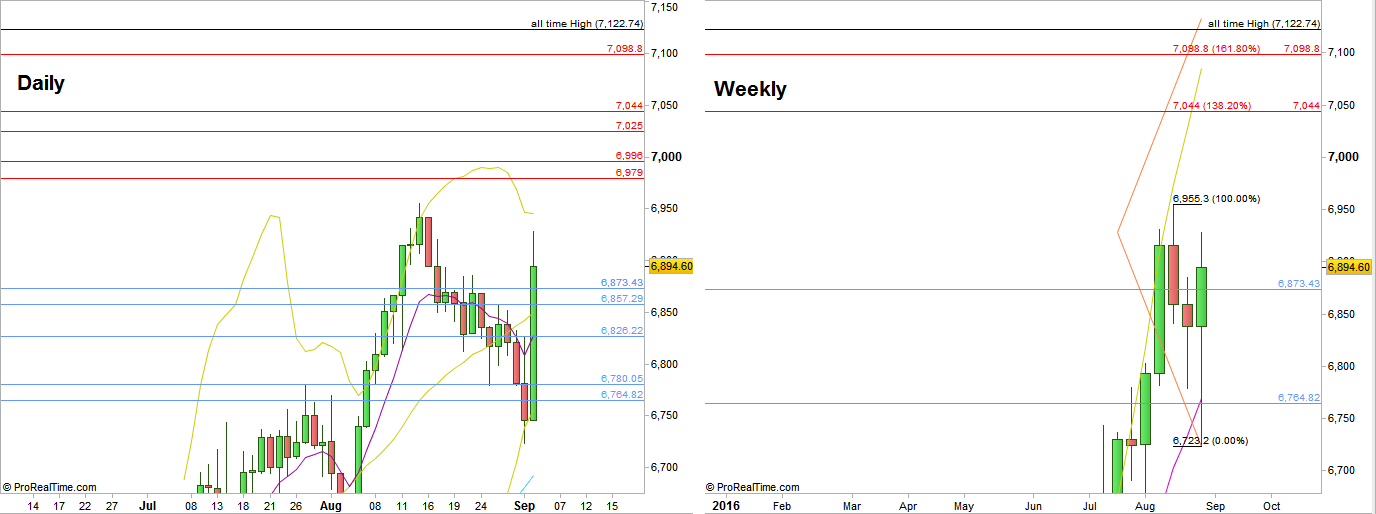 FTSE Futures, Daily and Weekly charts (at the courtesy of prorealtime.com)