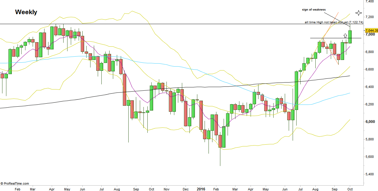 FTSE Futures, Weekly chart (at the courtesy of prorealtime.com)