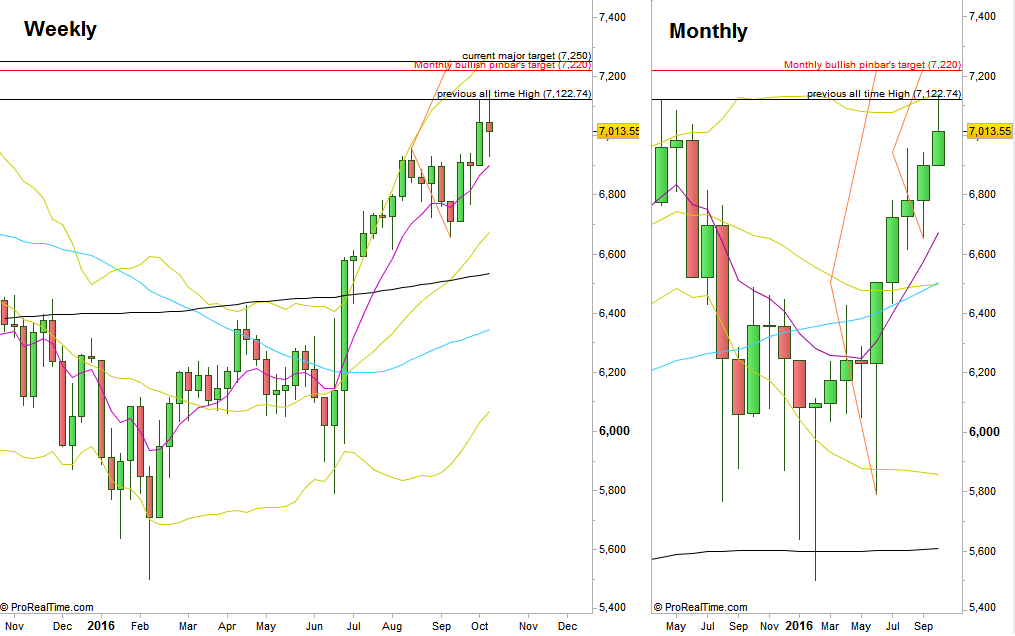 FTSE Futures, chart2, Weekly and Monthly map (at the courtesy of prorealtime.com)