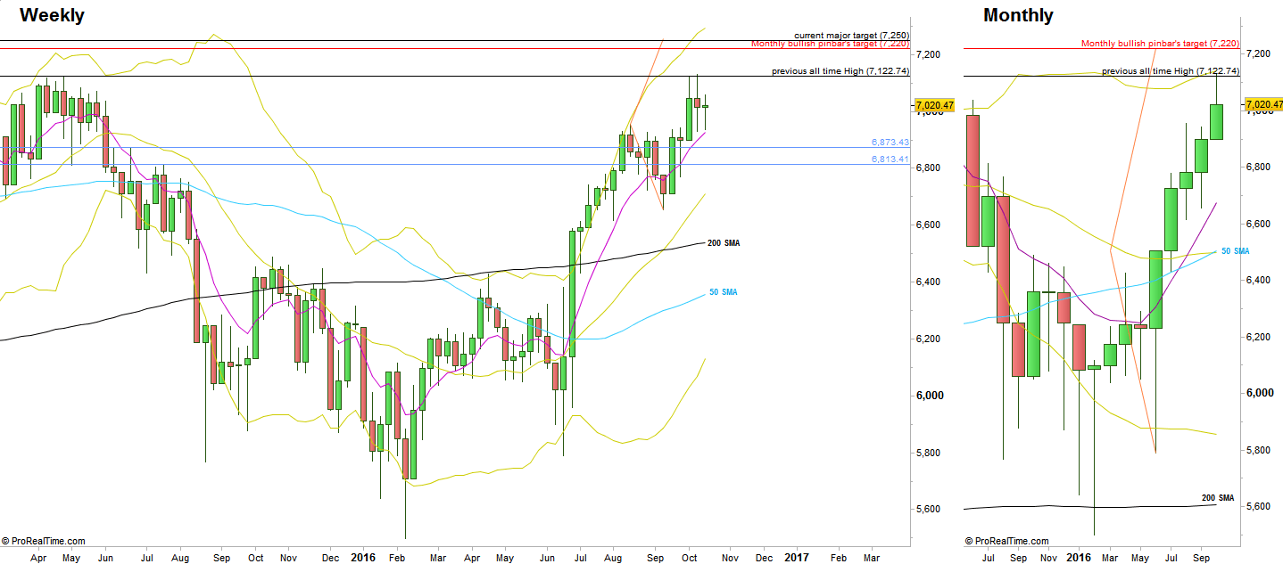 FTSE Futures, Weekly and Monthly charts (at the courtesy of prorealtime.com)
