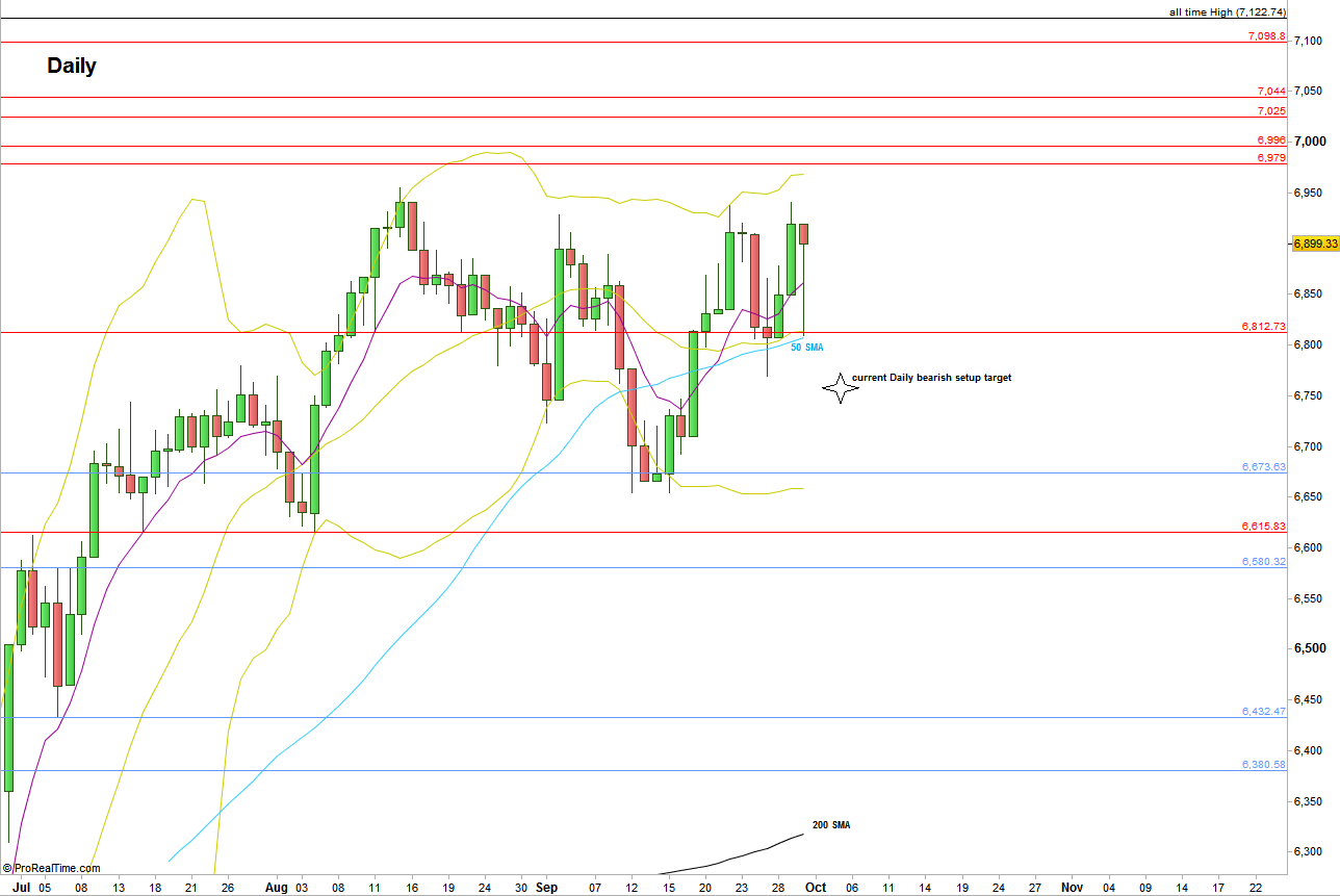 FTSE Futures, Daily chart with main support and resistance lines (at the courtesy of prorealtime.com)