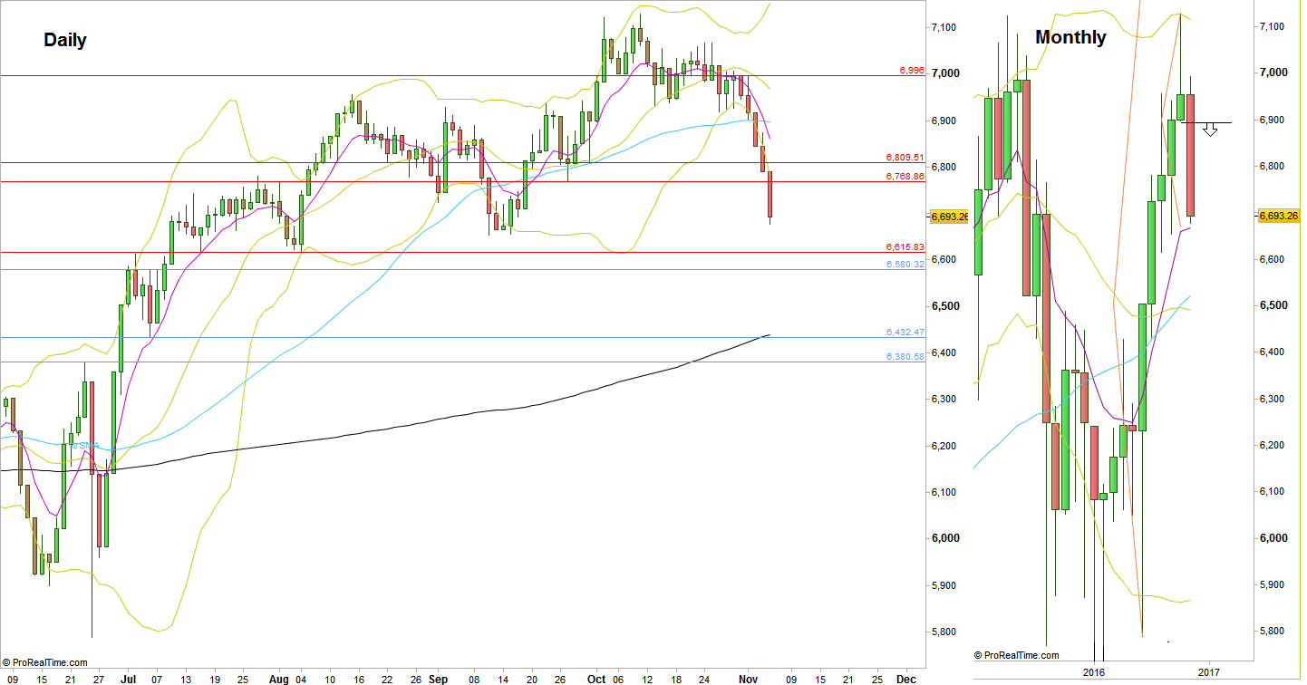 FTSE, Daily and Monthly charts (at the courtesy of prorealtime.com)