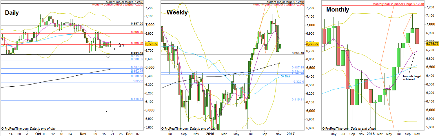 FTSE Futures, Daily, Weekly and Monthly charts (at the courtesy of prorealtime.com)
