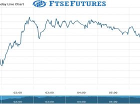 Ftse Futures Chart as on 20 July 2021