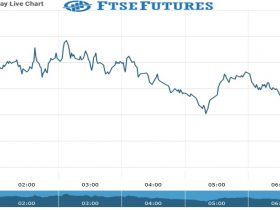 Ftse Futures Chart as on 23 July 2021