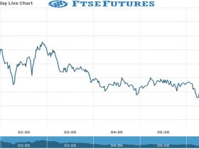 FTSE Futures Chart as on 26 July 2021
