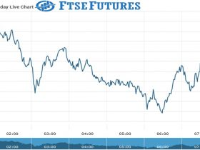 Ftse Futures Chart as on 28 July 2021