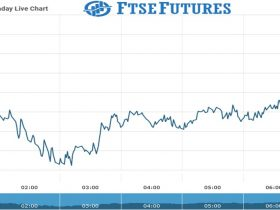 Ftse Futures Chart as on 29 July 2021