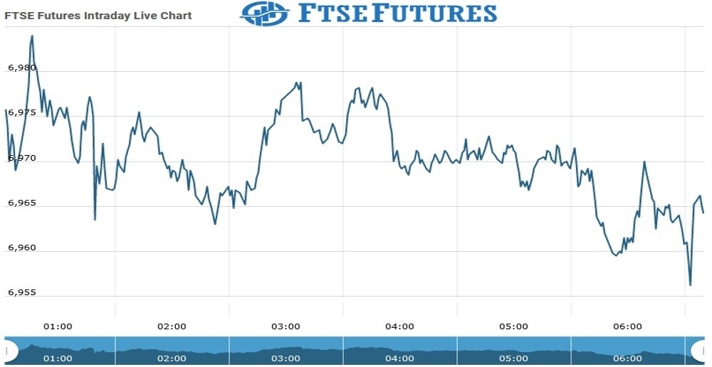 Ftse Futures Chart as on 30 July 2021