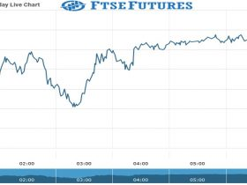 Ftse Futures Chart as on 01 august 2021