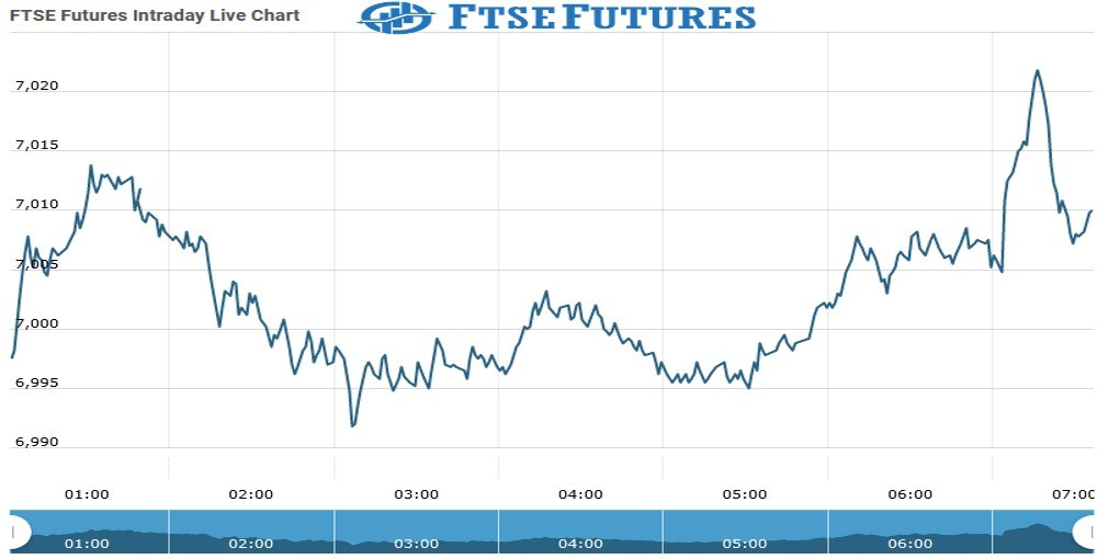ftse Futures Chart as on 03 Aug 2021