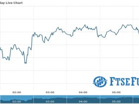 Ftse Futures Chart as on 04 Aug 2021