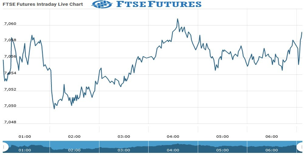 Ftse Futures Chart as on 06 Aug 2021