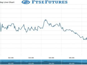Ftse Futures Chart as on 12 Aug 2021
