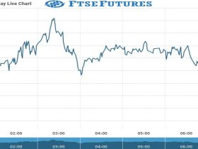 Ftse Futures Chart as on 13 Aug 2021