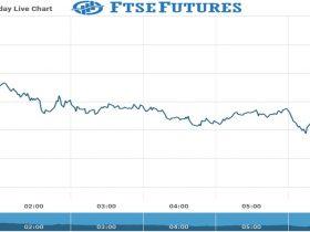 Ftse Chart as on 17 Aug 2021