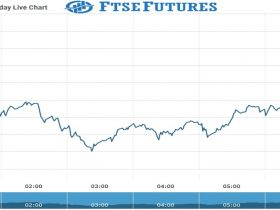 Ftse Futures Chart as on 16 Aug 2021