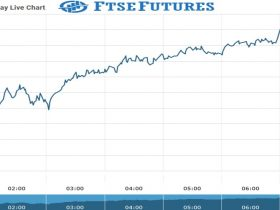 Ftse futures Chart as on 18 Aug 2021