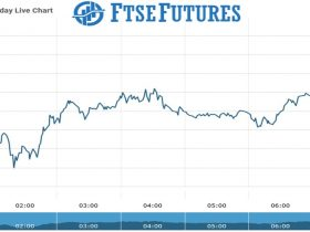 Ftse futures Chart as on 23 Aug 2021