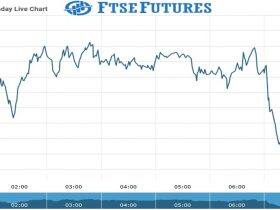 ftse futures Chart as on 24 Aug 2021