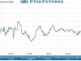 ftse futures Chart as on 26 Aug 2021