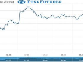 ftse futures Chart as on 27 Aug 2021