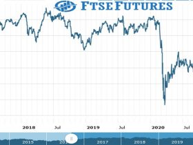 ftse futures Chart as on 30 Aug 2021