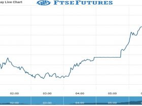 ftse futures Chart as on 31 Aug 2021