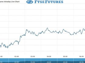 ftse futures Chart as on 01 Sept 2021