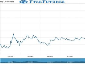 ftse futures Chart as on 02 Sept 2021