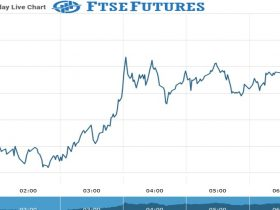 ftse futures Chart as on 03 Sept 2021