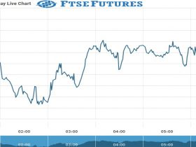 ftse futures Chart as on 07 Sept 2021