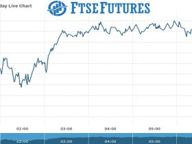 Ftse futures Chart as on 09 Sept 2021