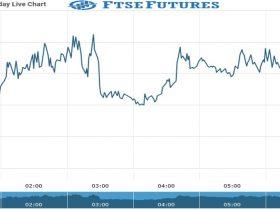 ftse Future Chart as on 14 Sept 2021