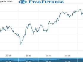 ftse Future Chart as on 15 Sept 2021