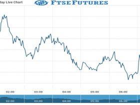 ftse Future Chart as on 16 Sept 2021