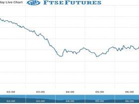 ftse Future Chart as on 20 Sept 2021