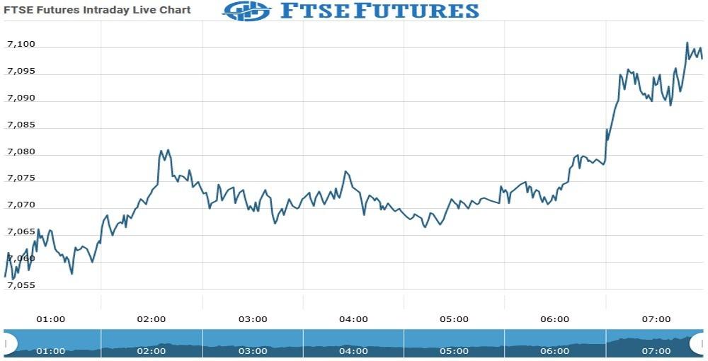 ftse Future Chart as on 23 Sept 2021
